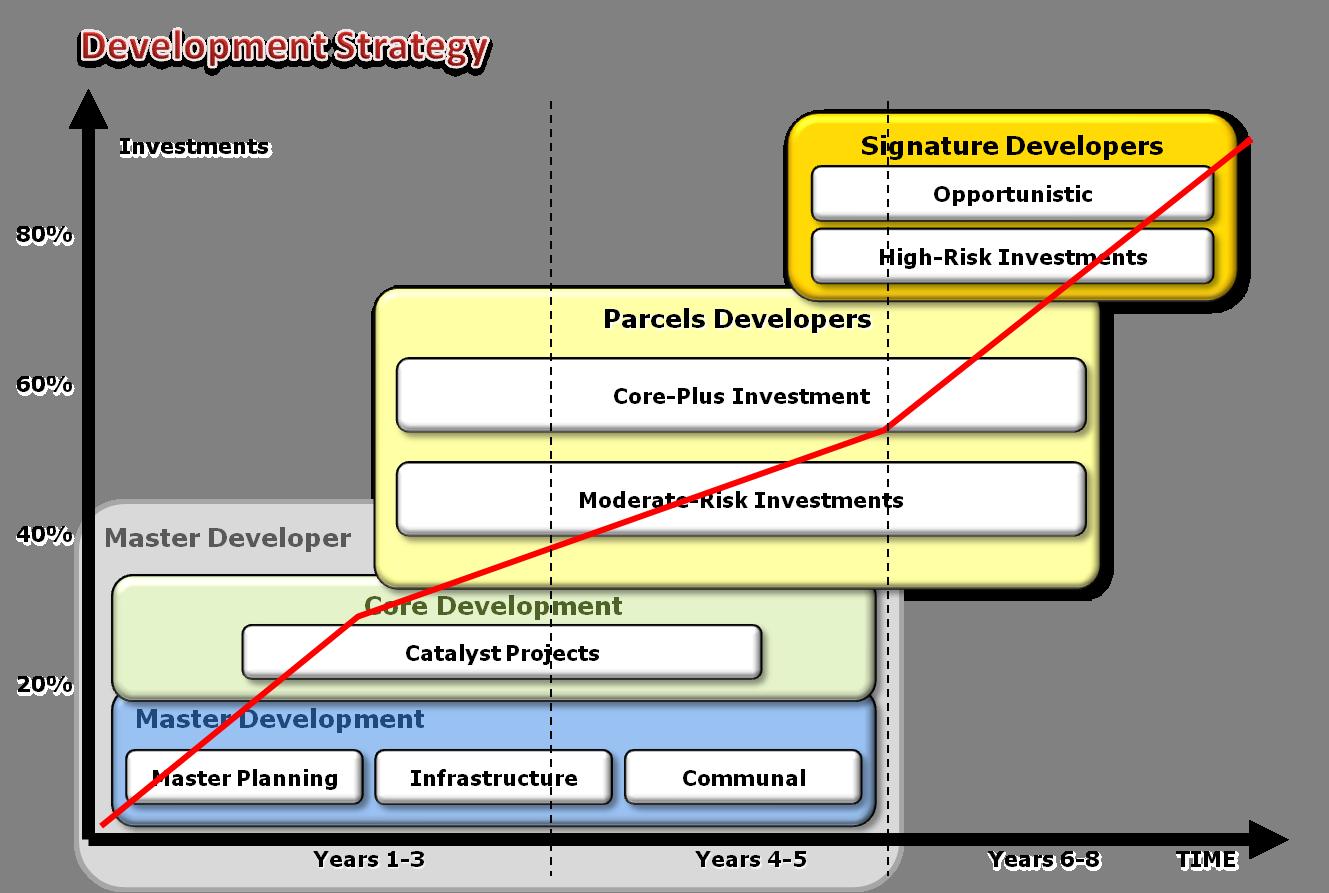 development-strategy