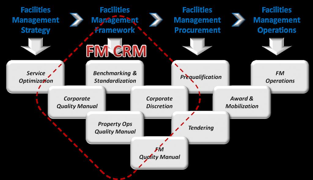 fm-crm-1024x588