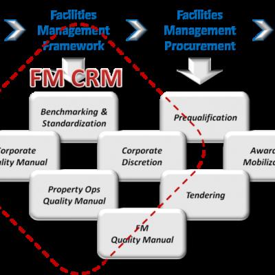 FM-CRM