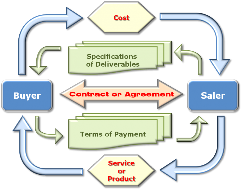 procurement-cycle-1024x801