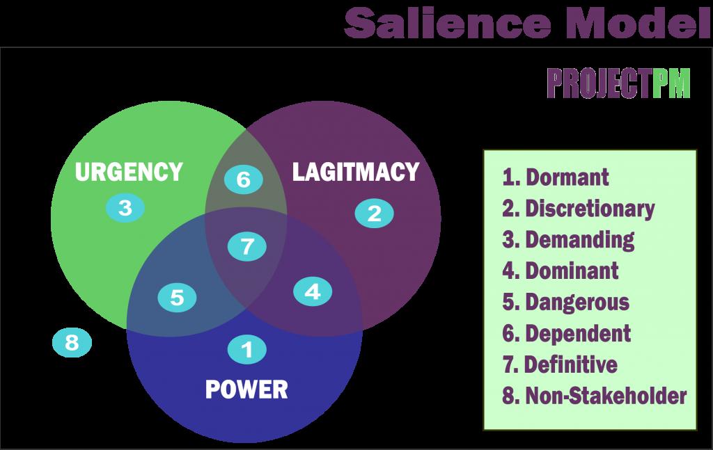 Salience Model for stakeholders management