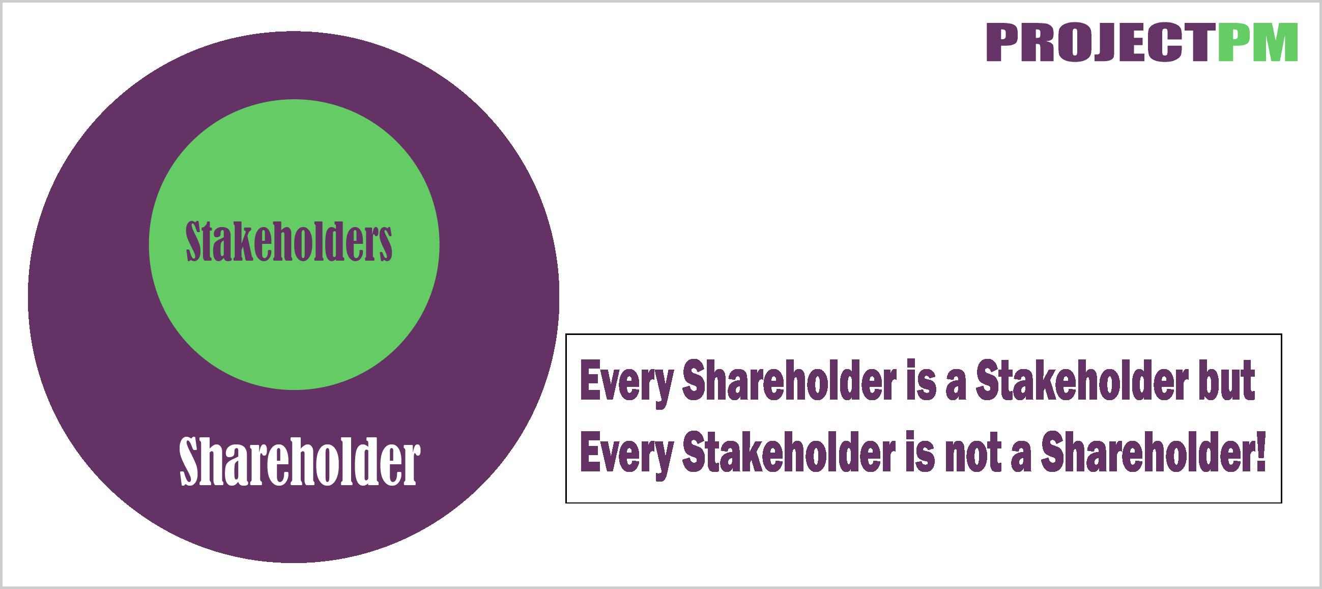 Shareholders vs Stakeholders