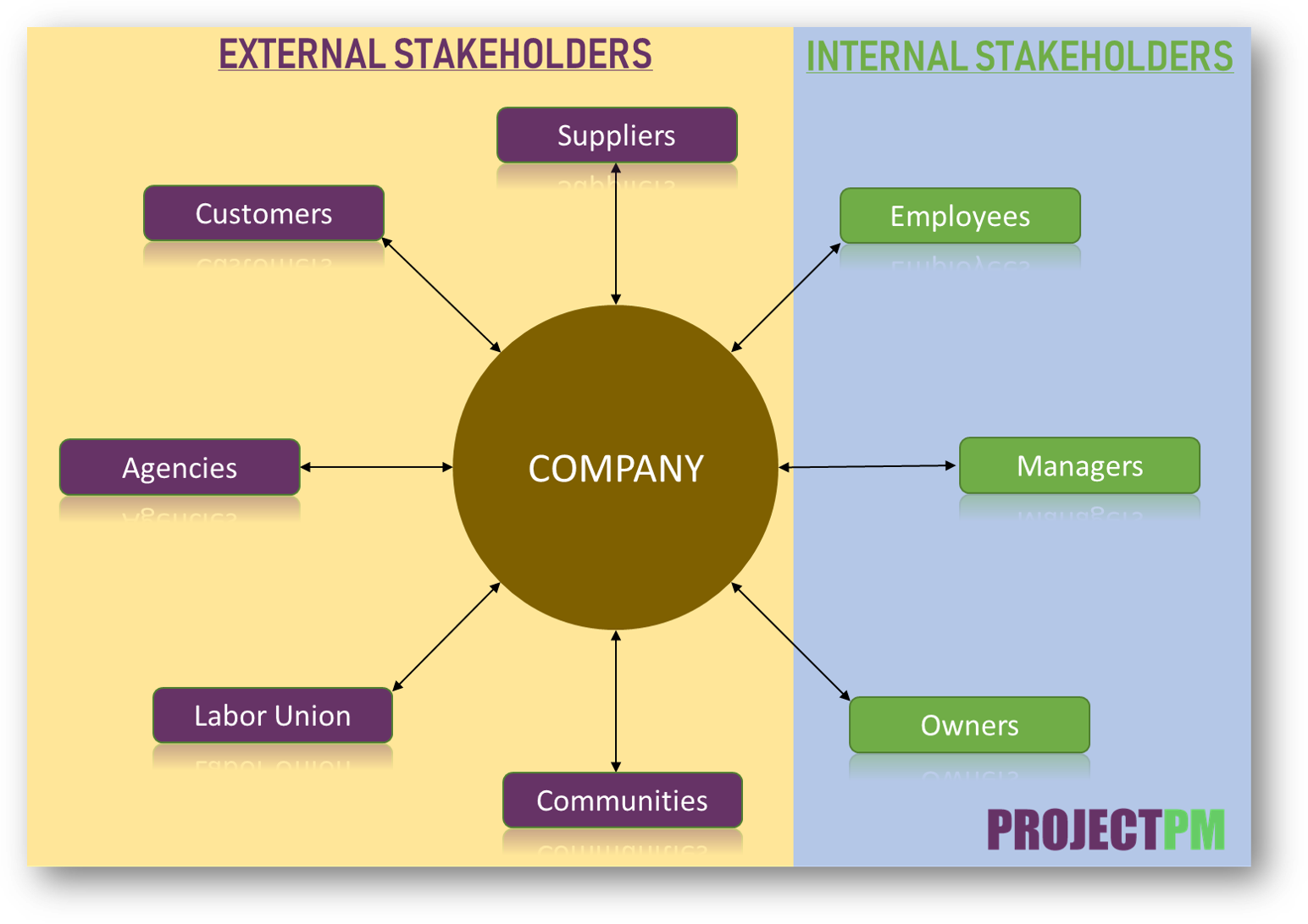 internal AND external STAKEHOLDERS
