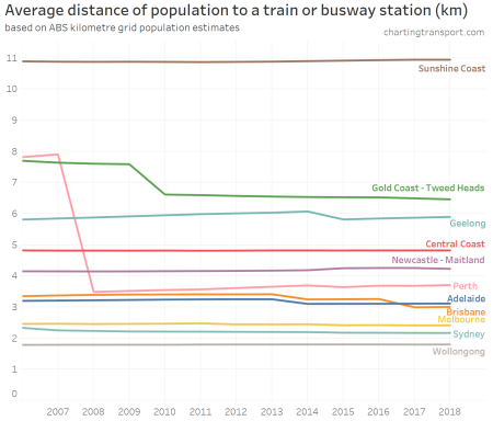 average distance to station