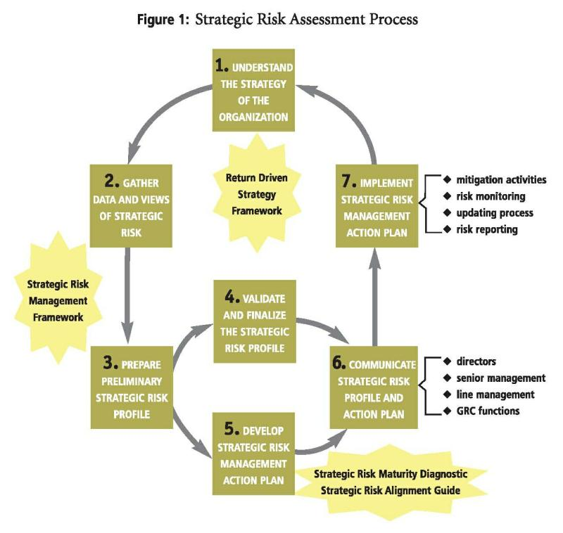 Image result for Maturity of Risk Mgmt