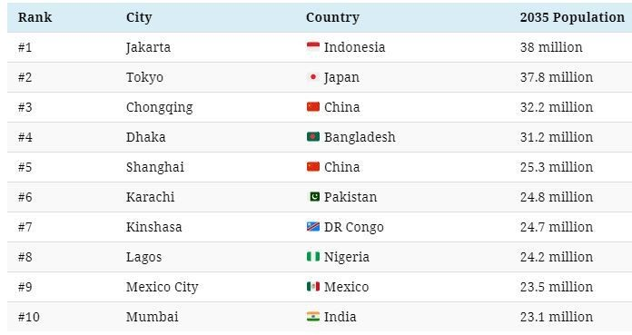 Top 10 cities projected by Future Population size