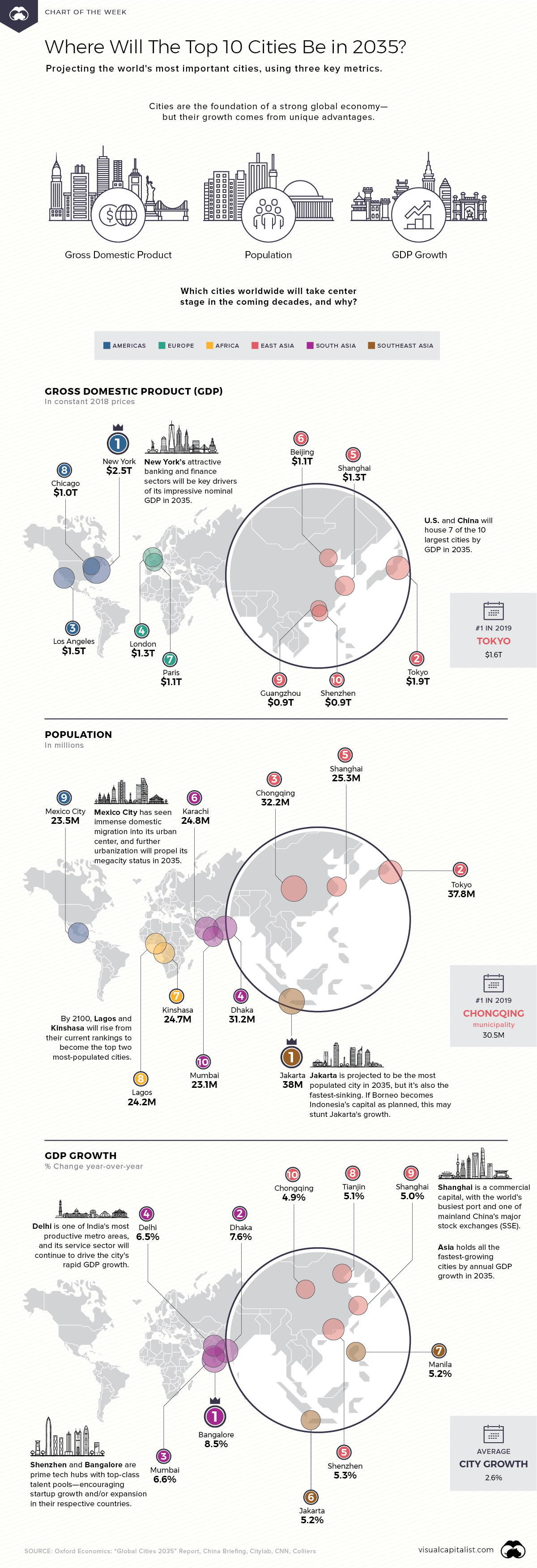 Where will the Top 10 cities be based on GDP, Population and GDP Growth