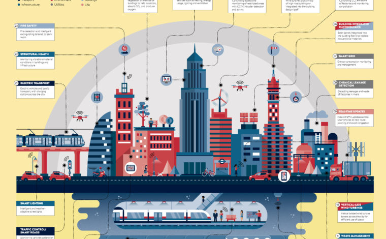 Cities of the Future – Urban Projectization