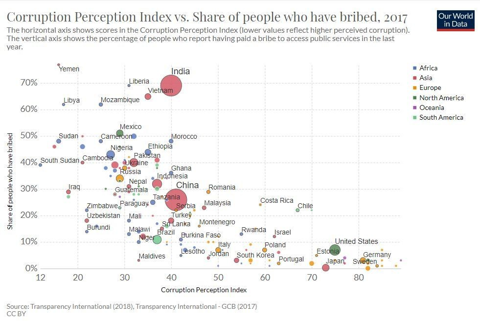 Corruption affects every country in the world