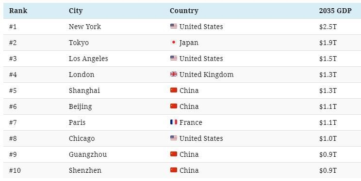 Top 10 cities projected by GDP