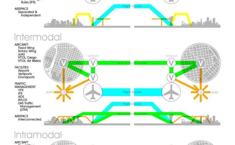 Urban Aviation – Urban Projectization