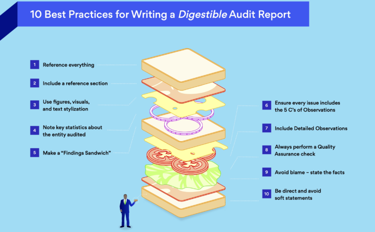 10 Best Practices for Writing a Digestible Audit Report