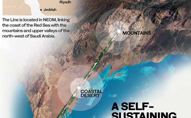 The Line City, KSA – Urban Projectization