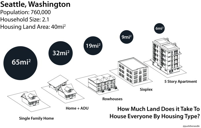 Every one of these can be a spacious three-bedroom home, but we can't fit home on a large suburban lot. Our city must change. (Image by the author)