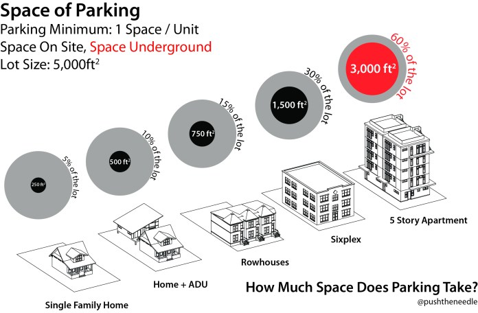 We have the space for all of us to be comfortably housed, but we do not have the space for everyone to have a car. On-site parking is often a request from homeowners who park on the street. (image by the author)